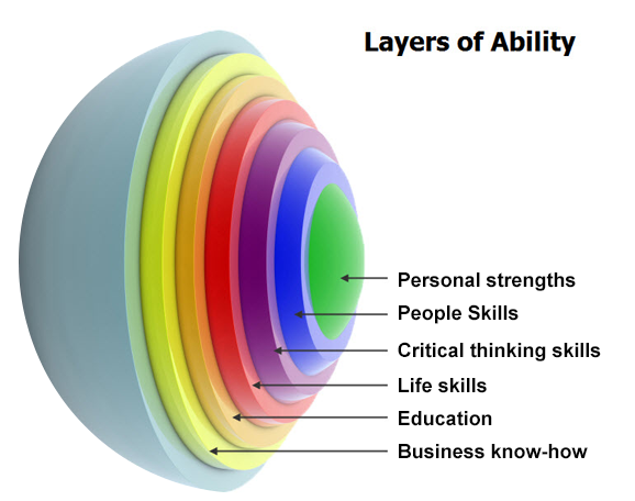 What's at the CORE of Your Abilities?